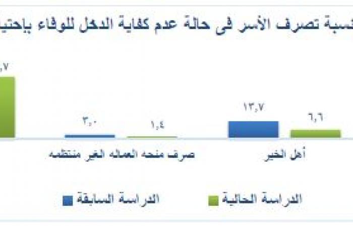 كيف أثرت جائحة كورونا على دخل المصريين بنهاية 2020؟ انفو جراف