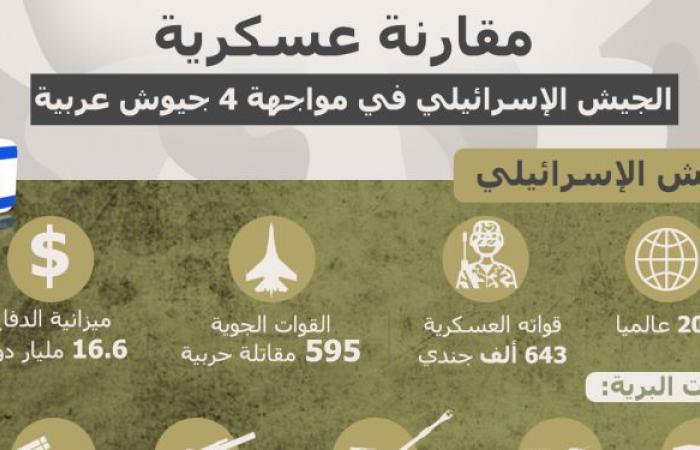 مقارنة عسكرية... الجيش الإسرائيلي في مواجهة 4 جيوش عربية