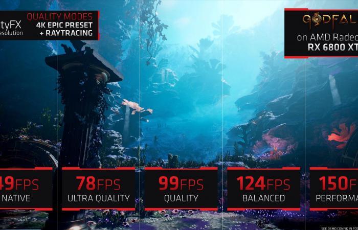 Computex21:مزيد من الفريمات مع تقنية AMD FidetlityFX SuperResolution