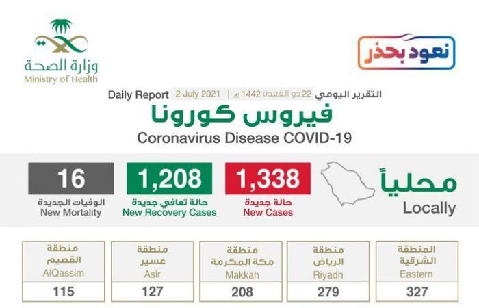 الحالات النشطة تصل 12288 والشرقية والرياض تسجلان 606 إصابات جديدة