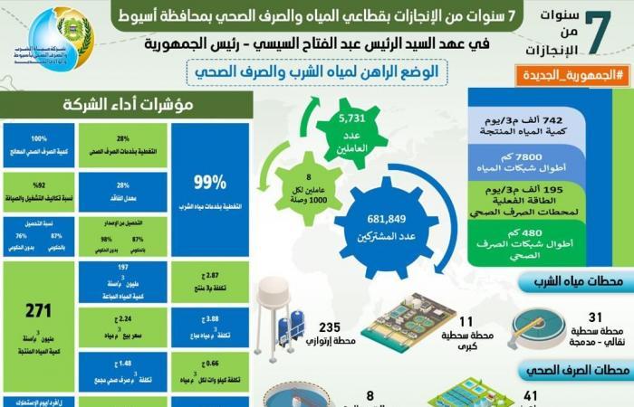 11.8 مليار جنيه استثمارات مياه الشرب والصرف الصحى بأسيوط خلال 7 سنوات
